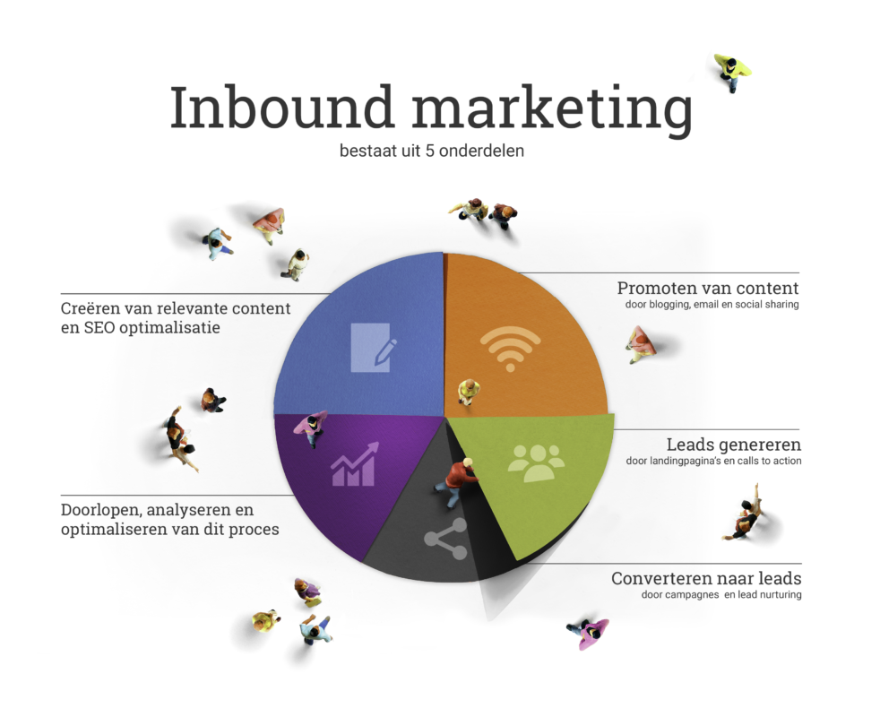 01 Inbound Marketing